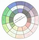 Color Relationships or Harmonies